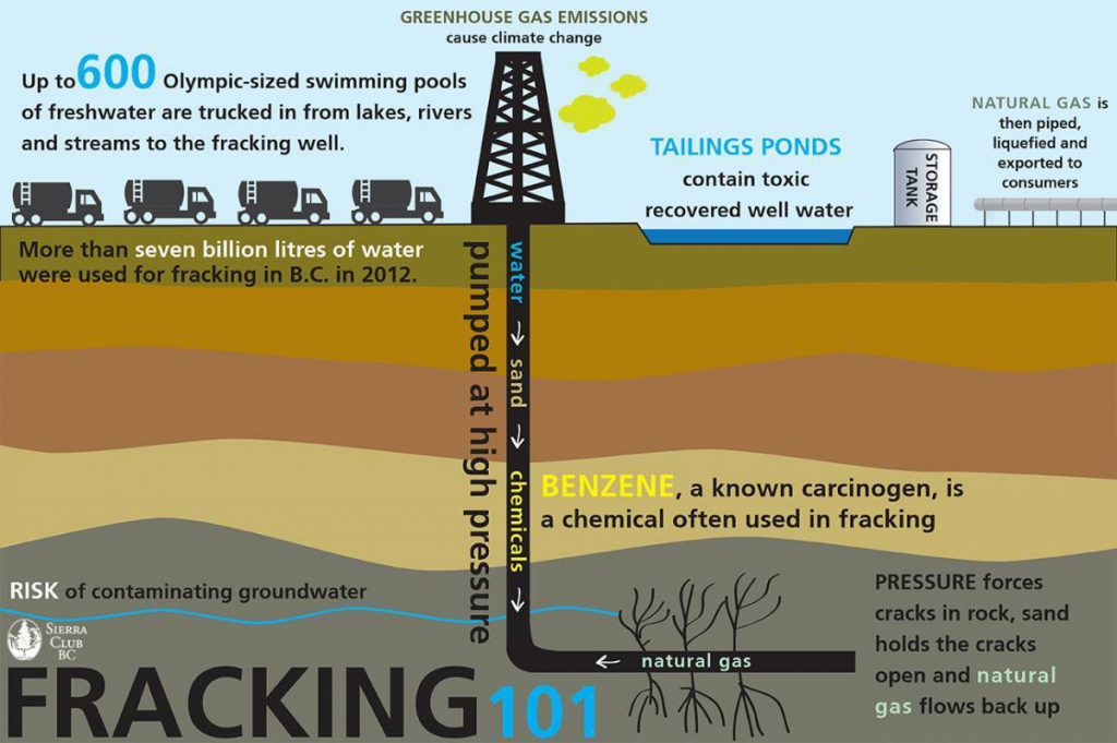 Here S How Synergy Spin By Cape Is Used Get Media To Wrongly Define Hydraulic Fracturing To Keep Industry Happy Frac Ing Just Like Sierra Club And Council Of Canadians Do Straight Reports