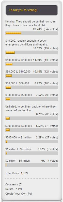 2013 poll on flooding finances
