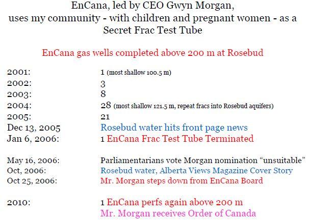 Encana, led by CEO Gwyn Morgan, used Rosebud w children, pregnant women, as secret frac test tube