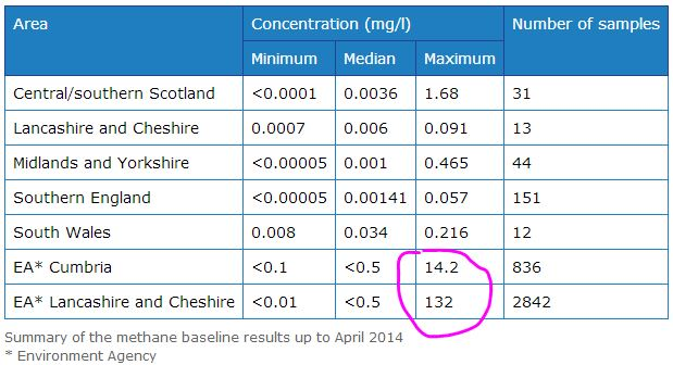 2014 04 Methane in Groundwater Summary Results British Geological Survey 132 mg per l highest conc found so far
