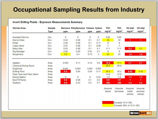 2014 06 24 Occupational Sampling Results from Industry