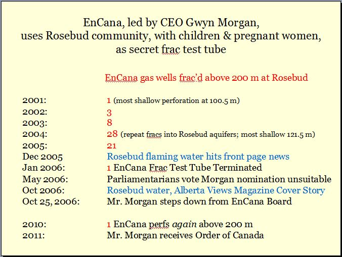 Gywn Morgan and 200 Encana gas wells frac'd above 200 m at Rosebud Alberta