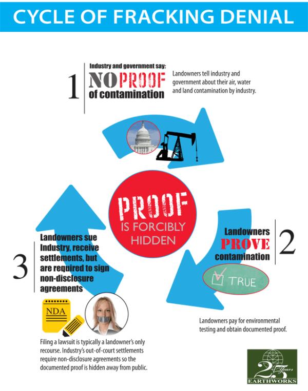 cycle of fracking denial