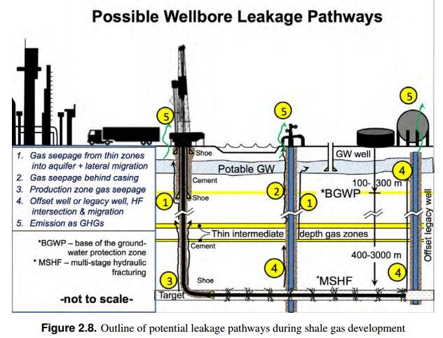 2015 Geofirm Dusseault Report on 500,000 leaking wells in Canada, Figure 2.8 'Possible wellbore leakae pathway'