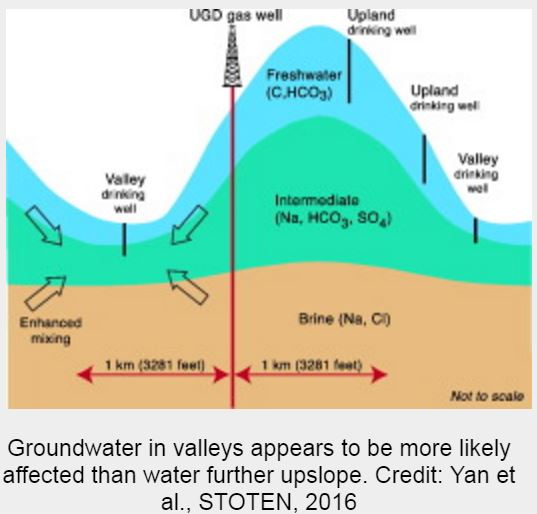 2016-yan-et-al-stoten-gw-in-valleys-appears-to-be-more-likely-affected-than-water-further-upslope