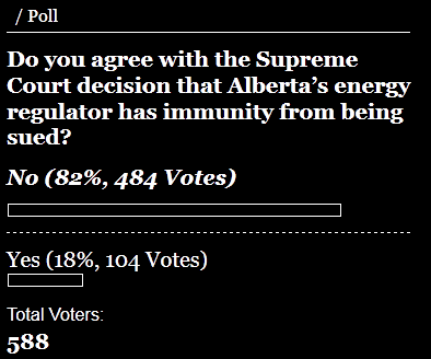 2017 01 16 Lethbridge Herald poll, as of 5 pm, on Supreme Court of Canada ruling AER immune from lawsuits, including violating Canada's constitution