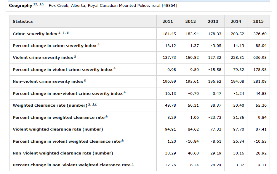 Fox Creek Alberta Crime stats, dramatic increase in crime and severity rating after AER's blanket approval, massive play-based deregulation pilot project fracing started